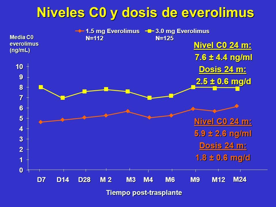Niveles C0 y dosis de everolimus