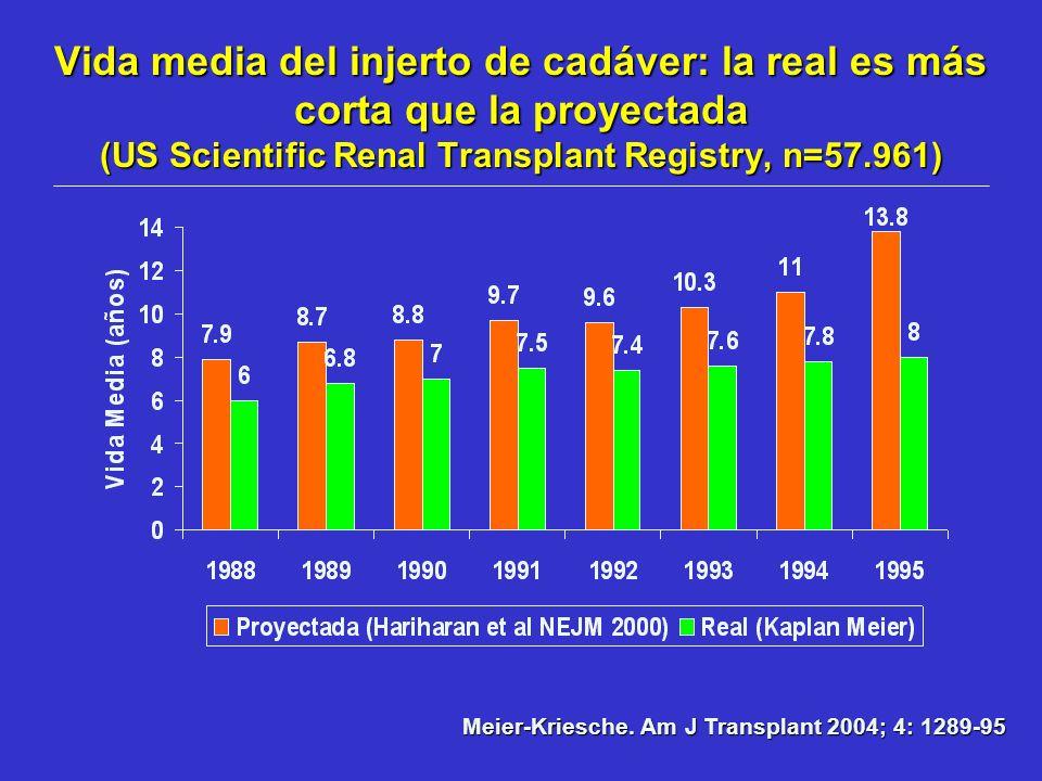 Vida media del injerto de cadáver: la real es más corta que la proyectada (US Scientific Renal Transplant Registry, n=57.961)