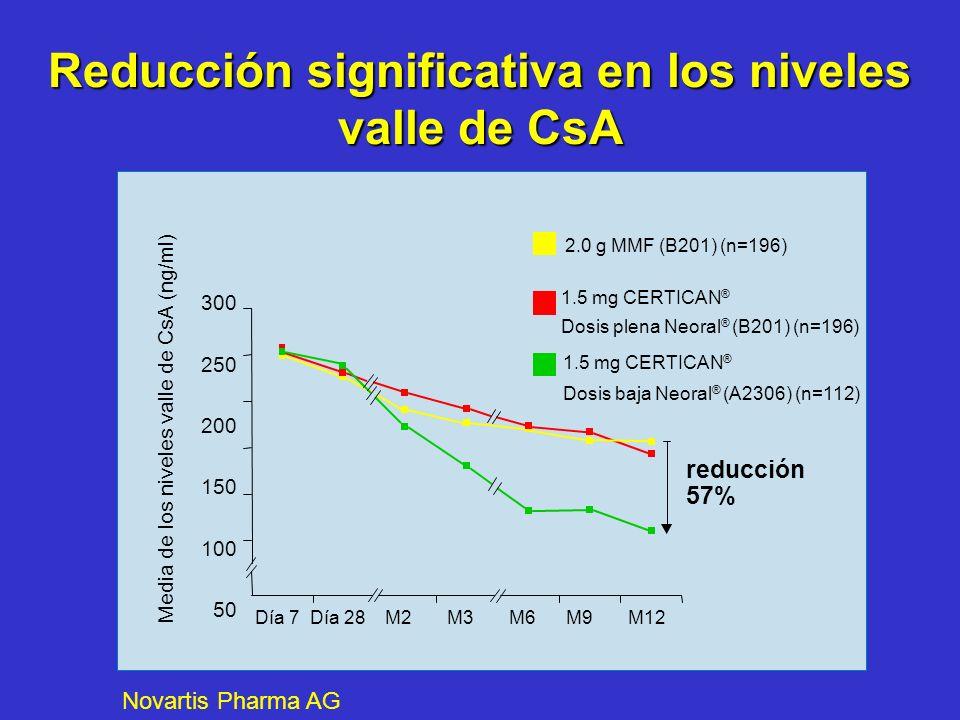 Reducción significativa en los niveles valle de CsA