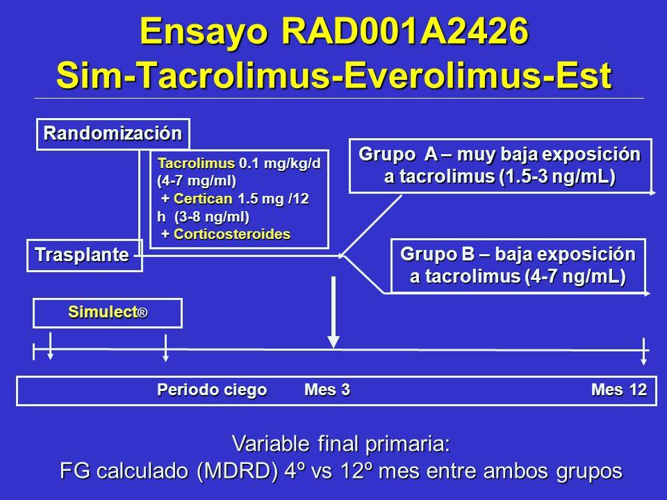 Ensayo RAD001A2426 Sim-Tacrolimus-Everolimus-Est