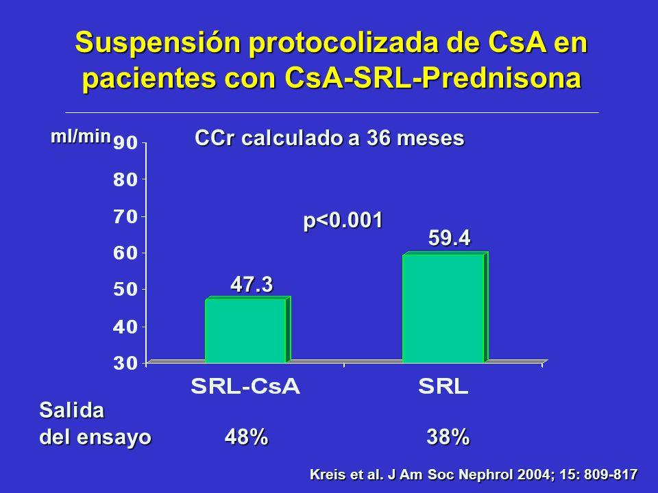 Suspensión protocolizada de CsA en pacientes con CsA-SRL-Prednisona