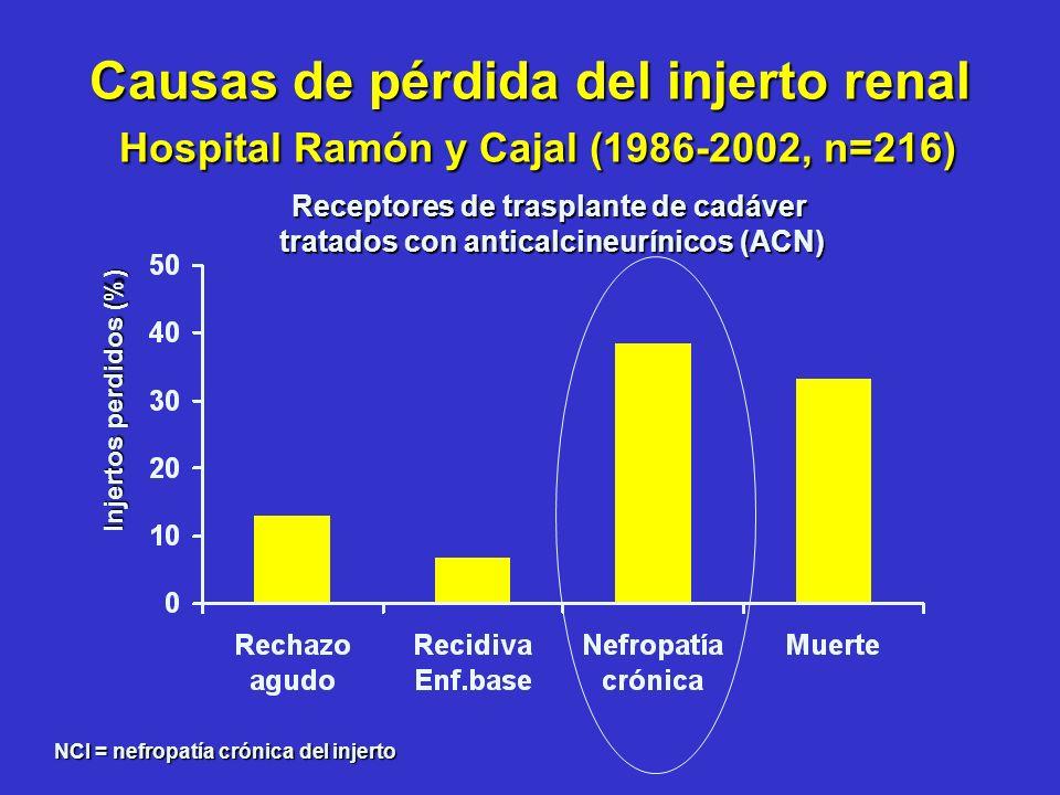 Causas de pérdida del injerto renal Hospital Ramón y Cajal (1986-2002, n=216)