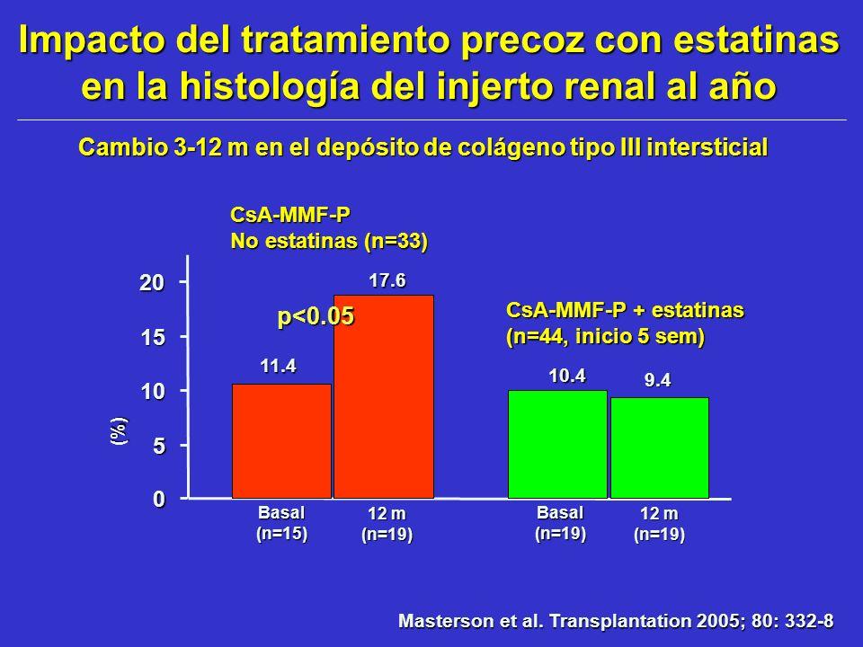 Impacto del tratamiento precoz con estatinas