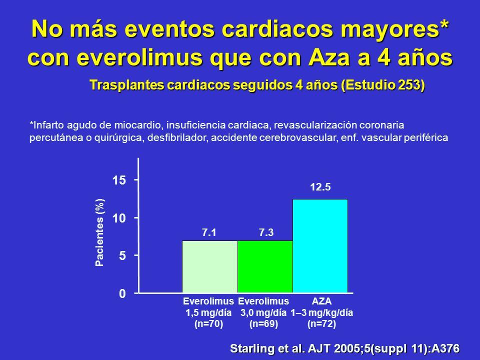 No más eventos cardiacos mayores* con everolimus que con Aza a 4 años