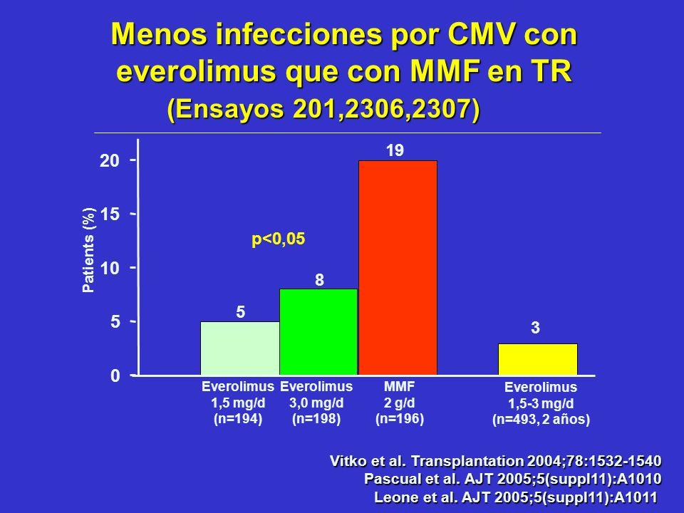 Menos infecciones por CMV con everolimus que con MMF en TR
