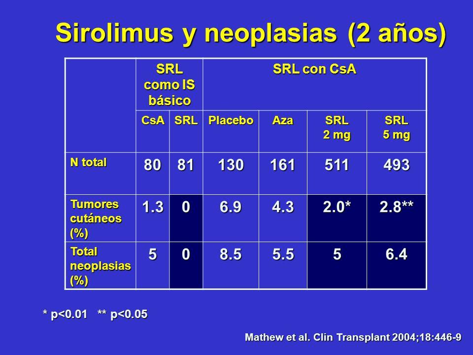 Sirolimus y neoplasias (2 años)