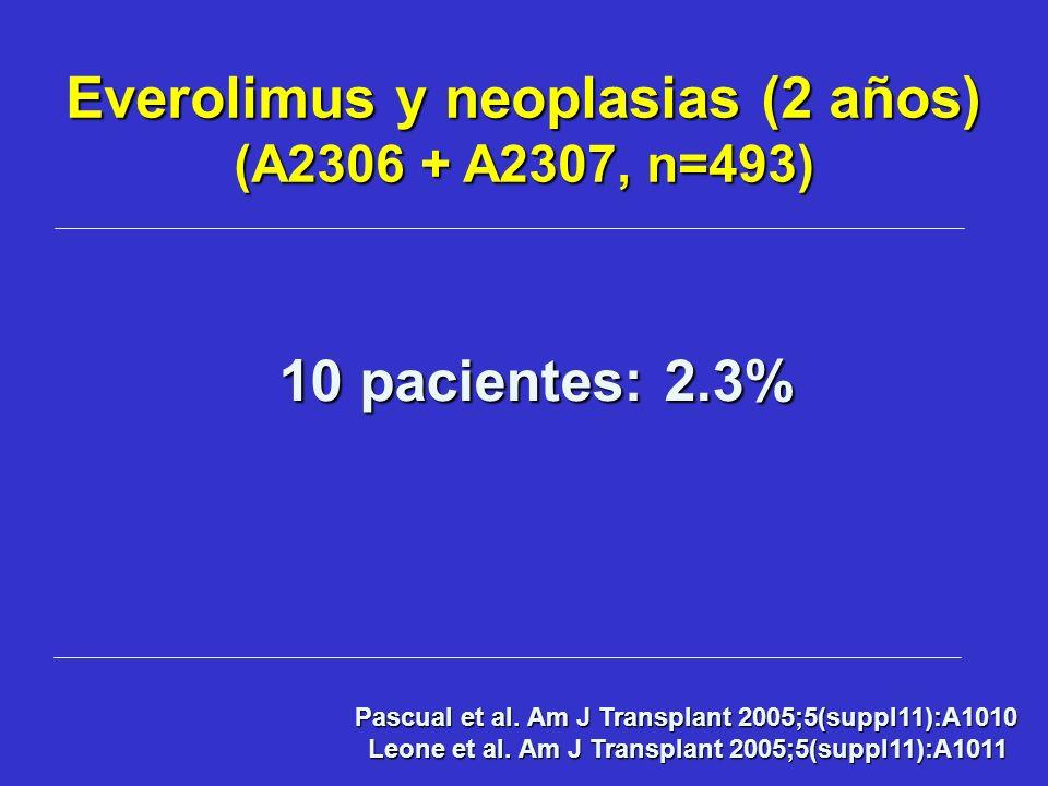 Everolimus y neoplasias (2 años) (A2306 + A2307, n=493)