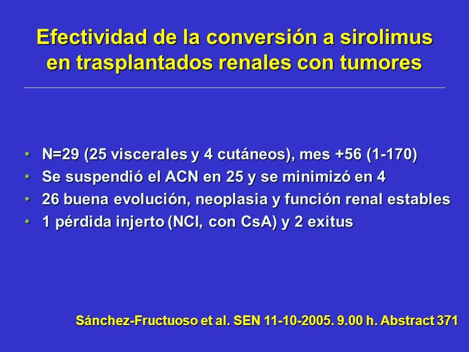 Efectividad de la conversión a sirolimus en trasplantados renales con tumores