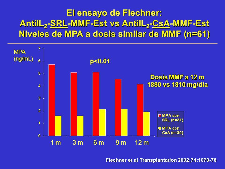 El ensayo de Flechner: AntiIL2-SRL-MMF-Est vs AntiIL2-CsA-MMF-Est Niveles de MPA a dosis similar de MMF (n=61)