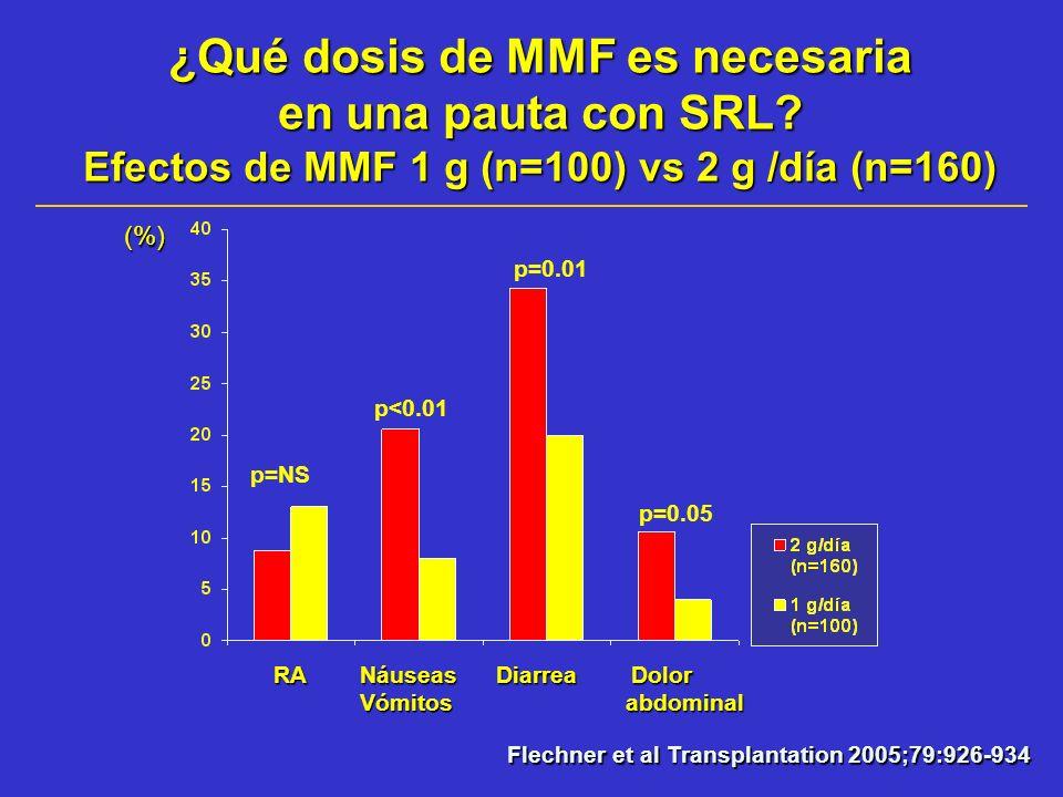 ¿Qué dosis de MMF es necesaria en una pauta con SRL
