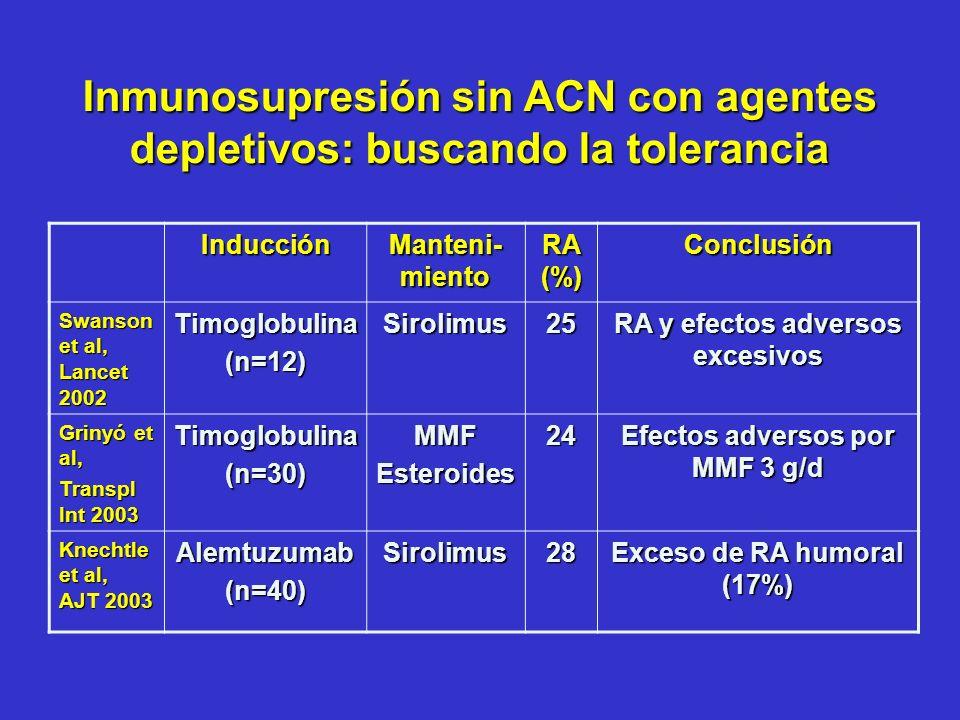 Inmunosupresión sin ACN con agentes depletivos: buscando la tolerancia