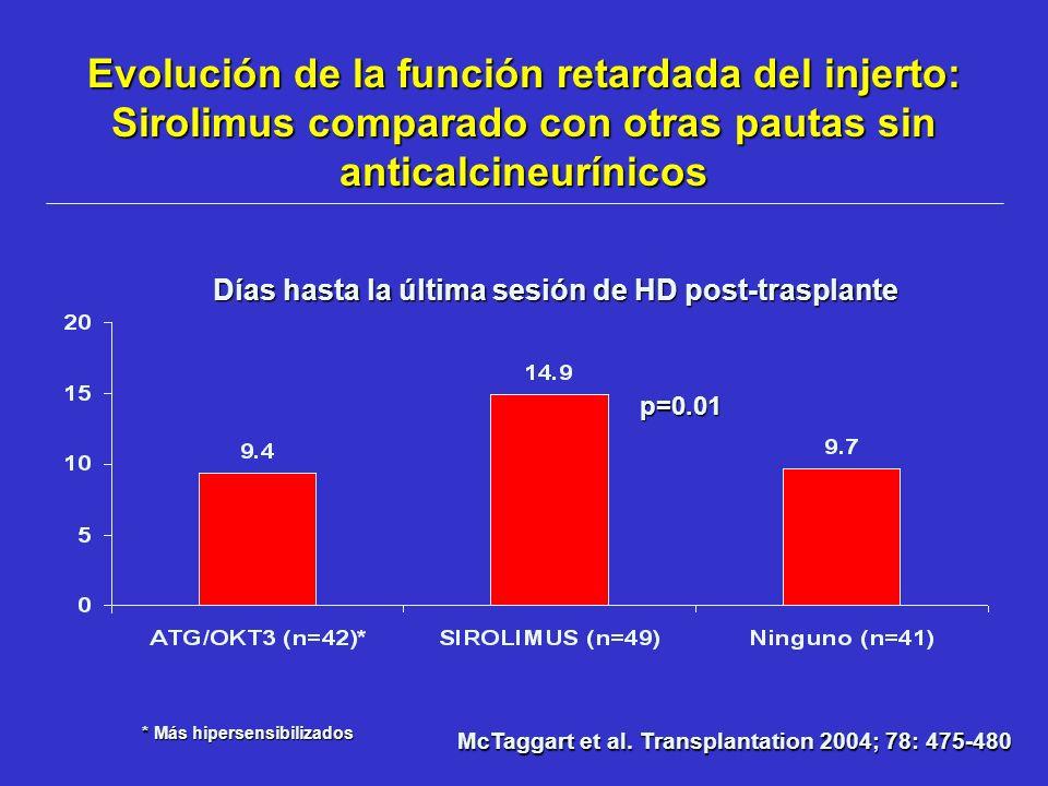 Evolución de la función retardada del injerto: Sirolimus comparado con otras pautas sin anticalcineurínicos