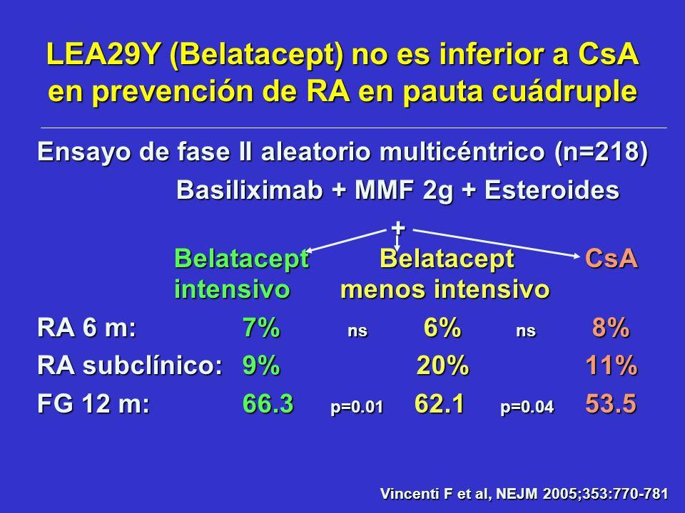 Basiliximab + MMF 2g + Esteroides