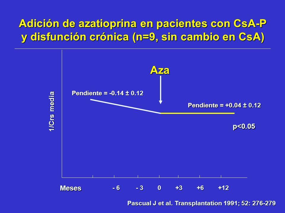 Adición de azatioprina en pacientes con CsA-P