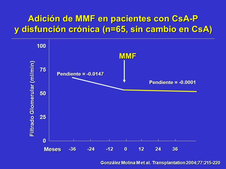 Adición de MMF en pacientes con CsA-P
