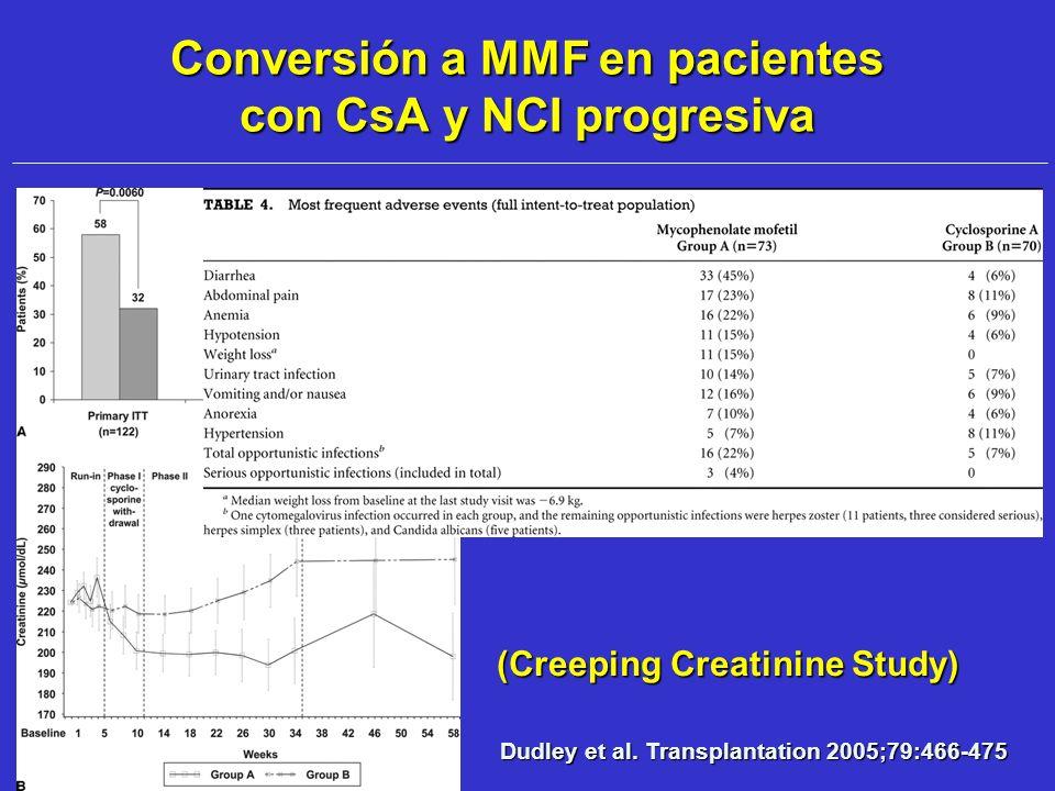 Conversión a MMF en pacientes con CsA y NCI progresiva