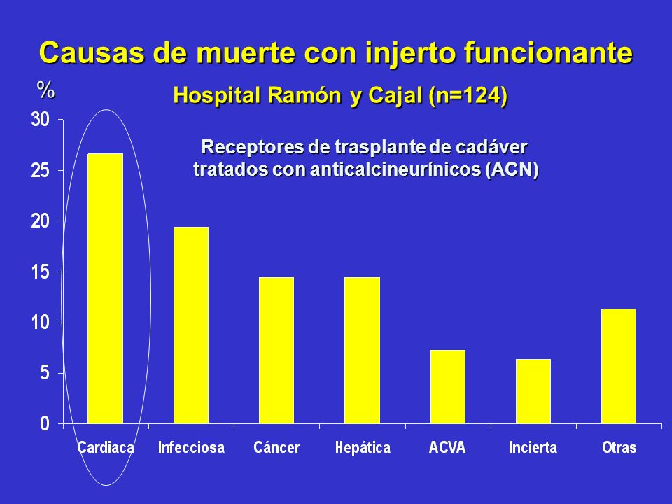 Causas de muerte con injerto funcionante Hospital Ramón y Cajal (n=124)