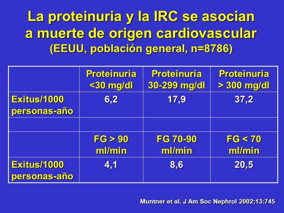 Proteinuria <30 mg/dl Proteinuria > 300 mg/dl