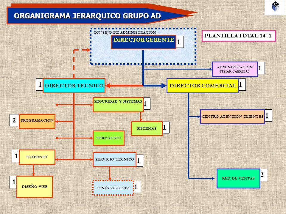 ORGANIGRAMA JERARQUICO GRUPO AD CENTRO ATENCION CLIENTES