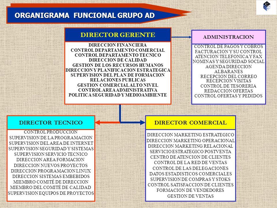 ORGANIGRAMA FUNCIONAL GRUPO AD