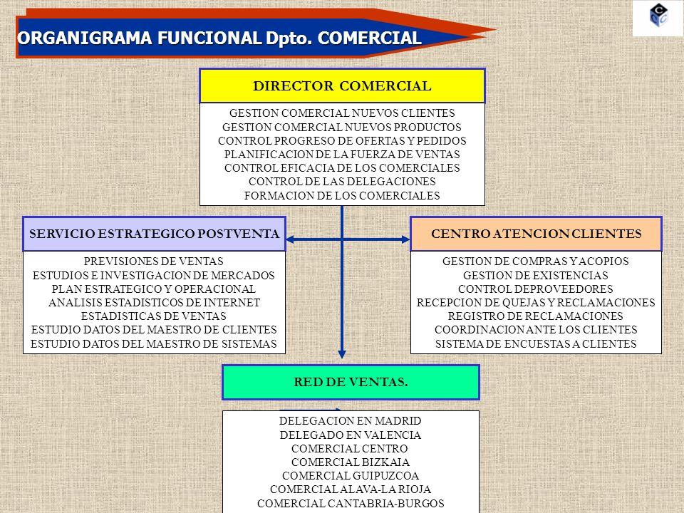 ORGANIGRAMA FUNCIONAL Dpto. COMERCIAL