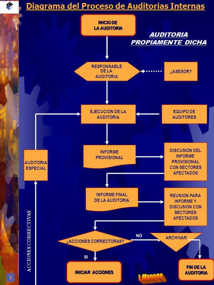 Diagrama del Proceso de Auditorias Internas