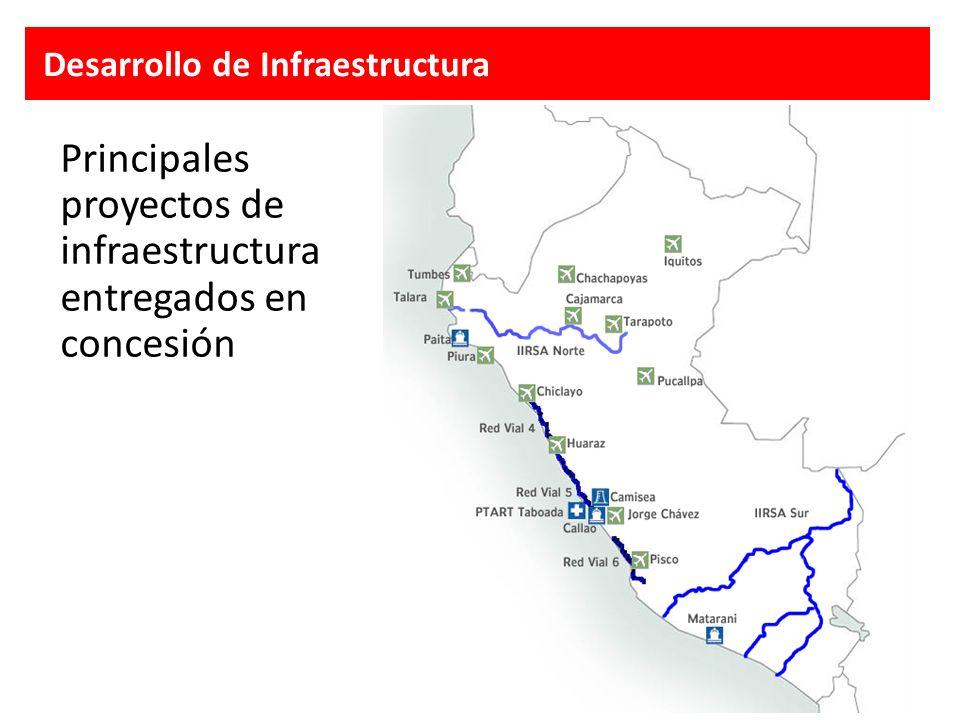 Principales proyectos de infraestructura entregados en concesión