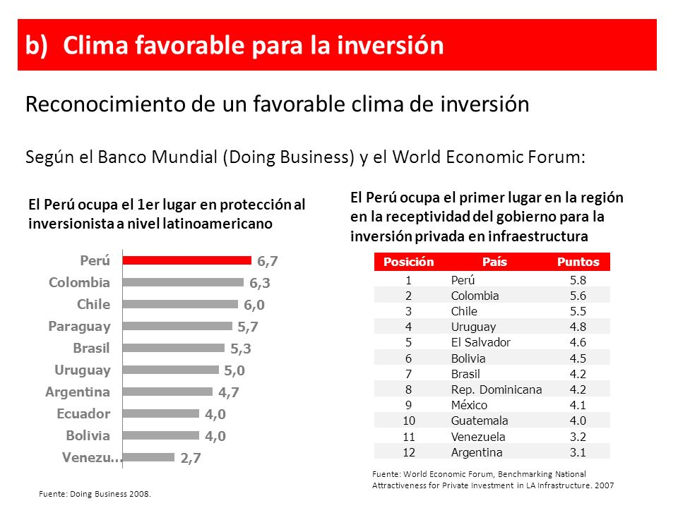 Según el Banco Mundial (Doing Business) y el World Economic Forum: