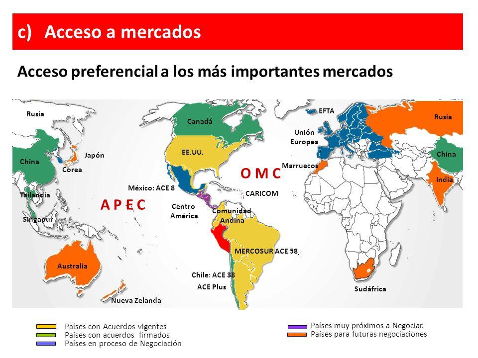 Acceso a mercados Acceso preferencial a los más importantes mercados