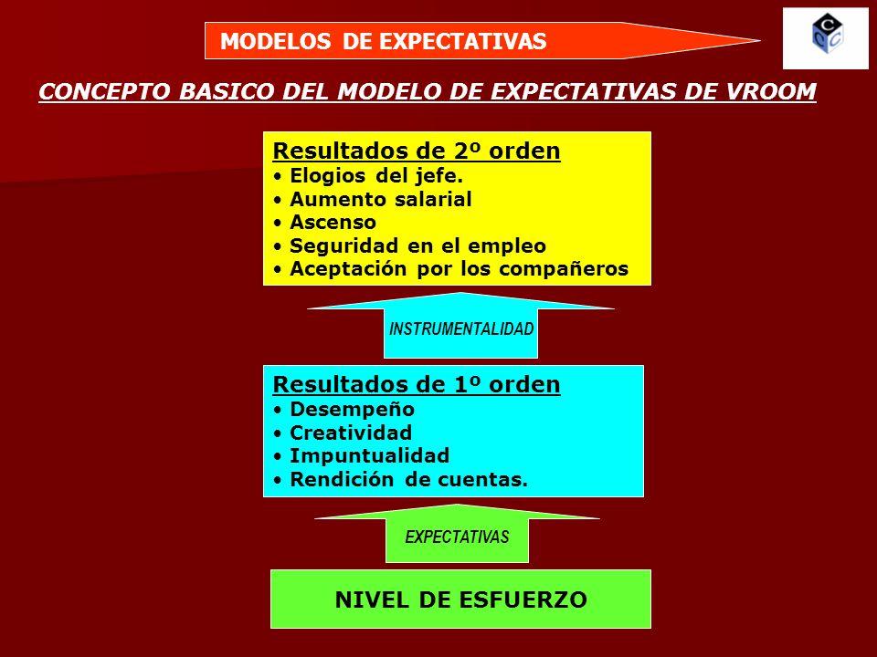 MODELOS DE EXPECTATIVAS