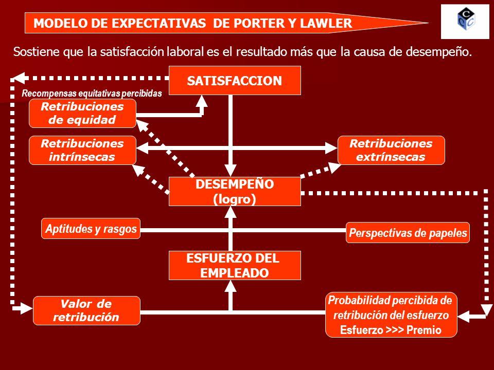 MODELO DE EXPECTATIVAS DE PORTER Y LAWLER
