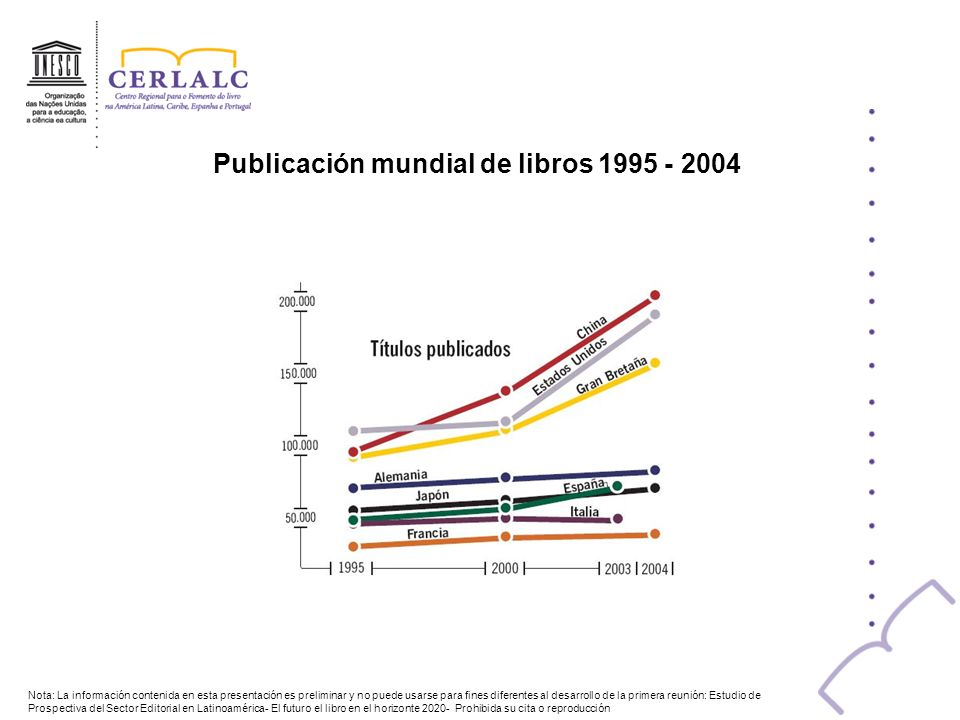 Publicación mundial de libros 1995 - 2004