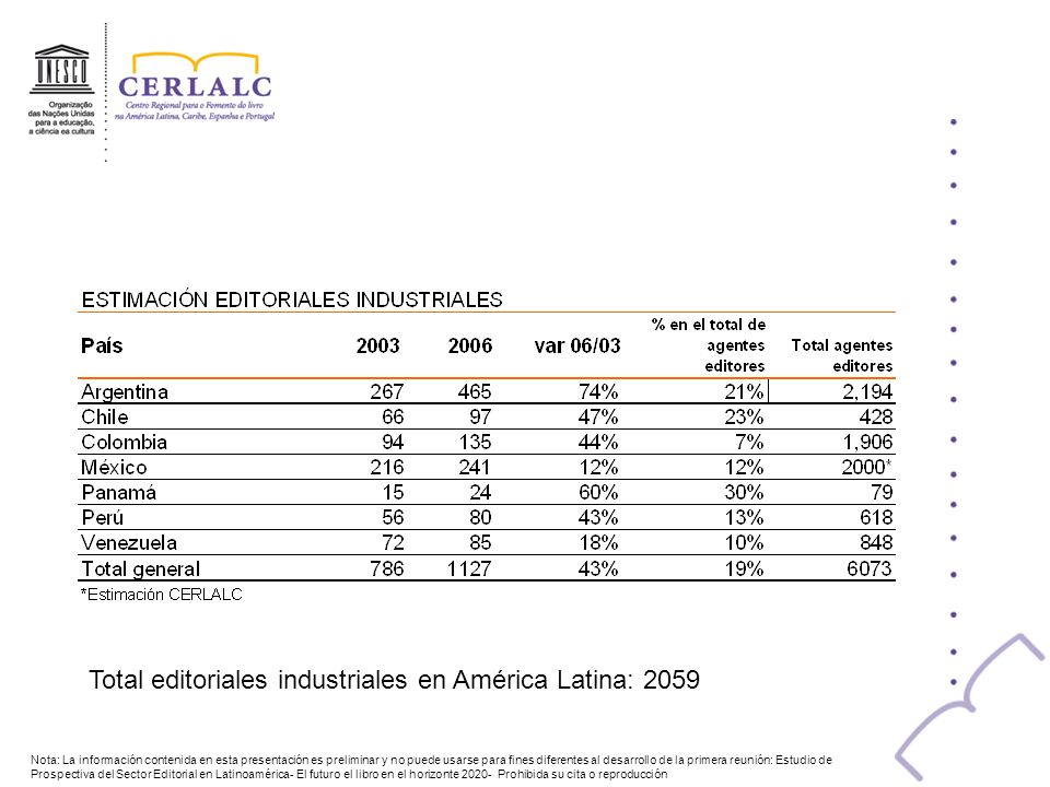 Total editoriales industriales en América Latina: 2059
