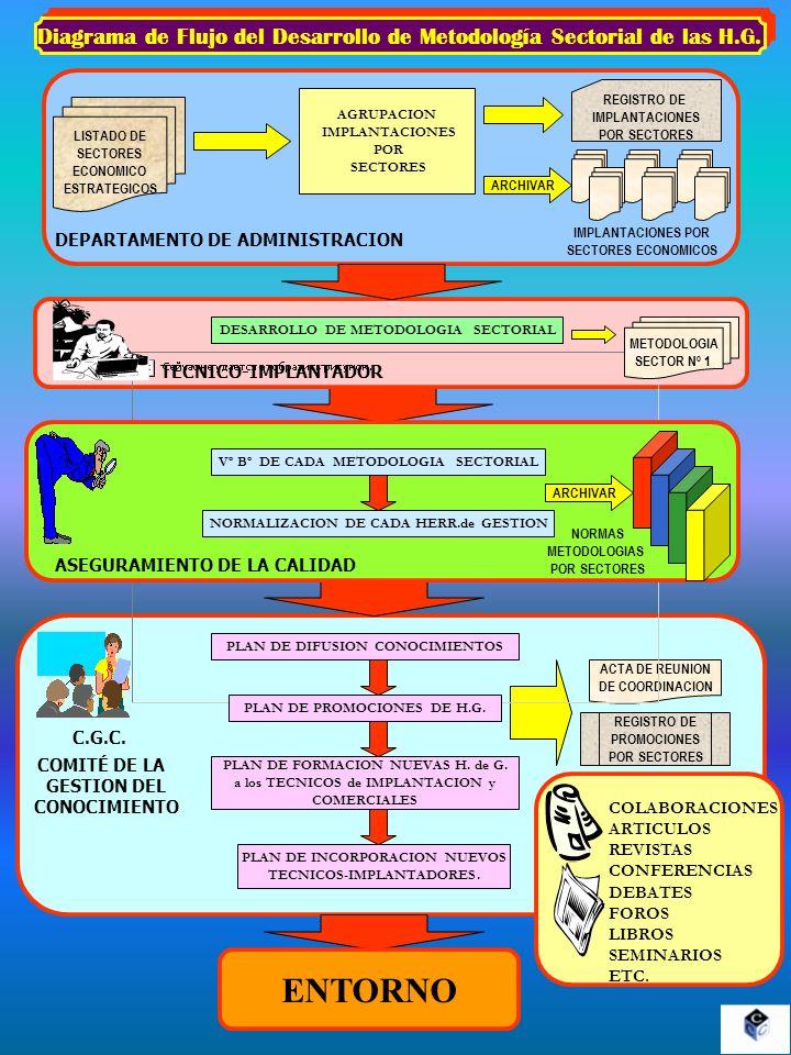 Diagrama de Flujo del Desarrollo de Metodología Sectorial de las H.G.