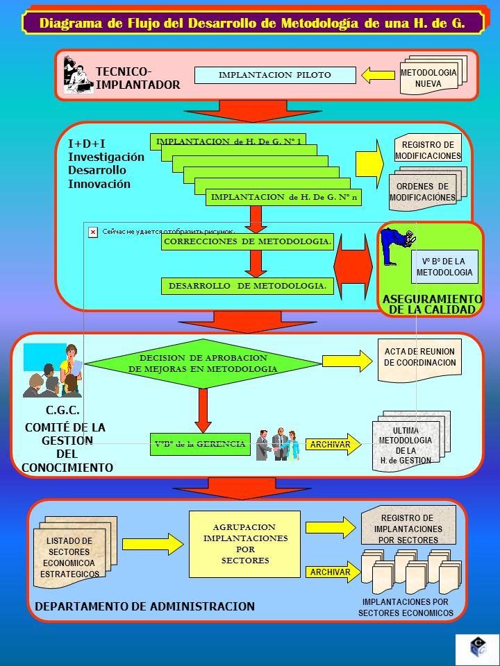 Diagrama de Flujo del Desarrollo de Metodología de una H. de G.