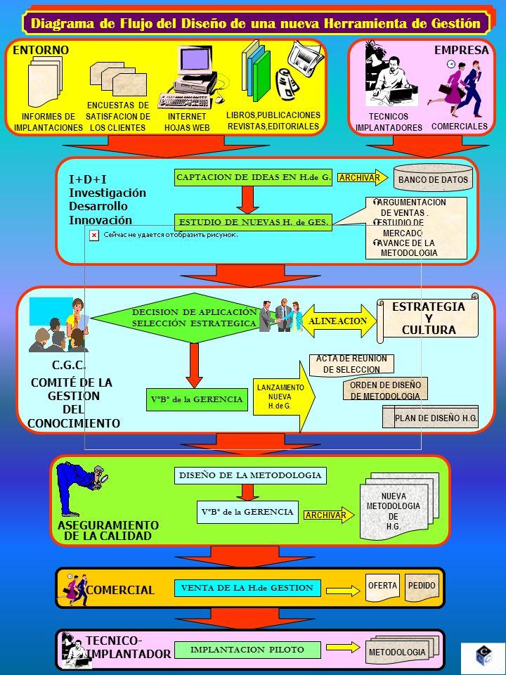Diagrama de Flujo del Diseño de una nueva Herramienta de Gestión