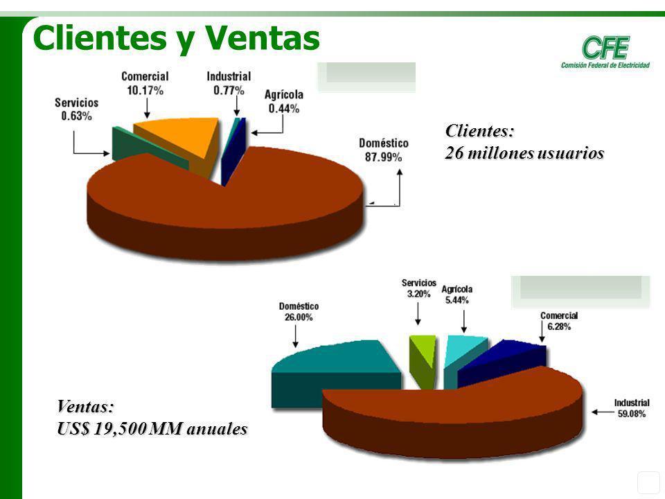 Clientes y Ventas Clientes: 26 millones usuarios Ventas: