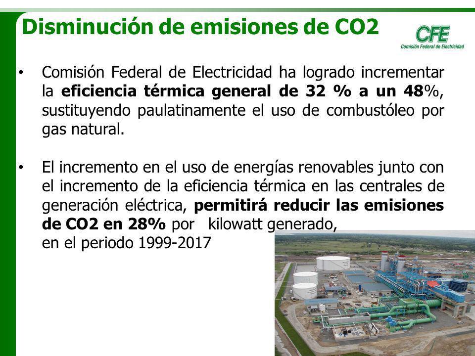 Disminución de emisiones de CO2