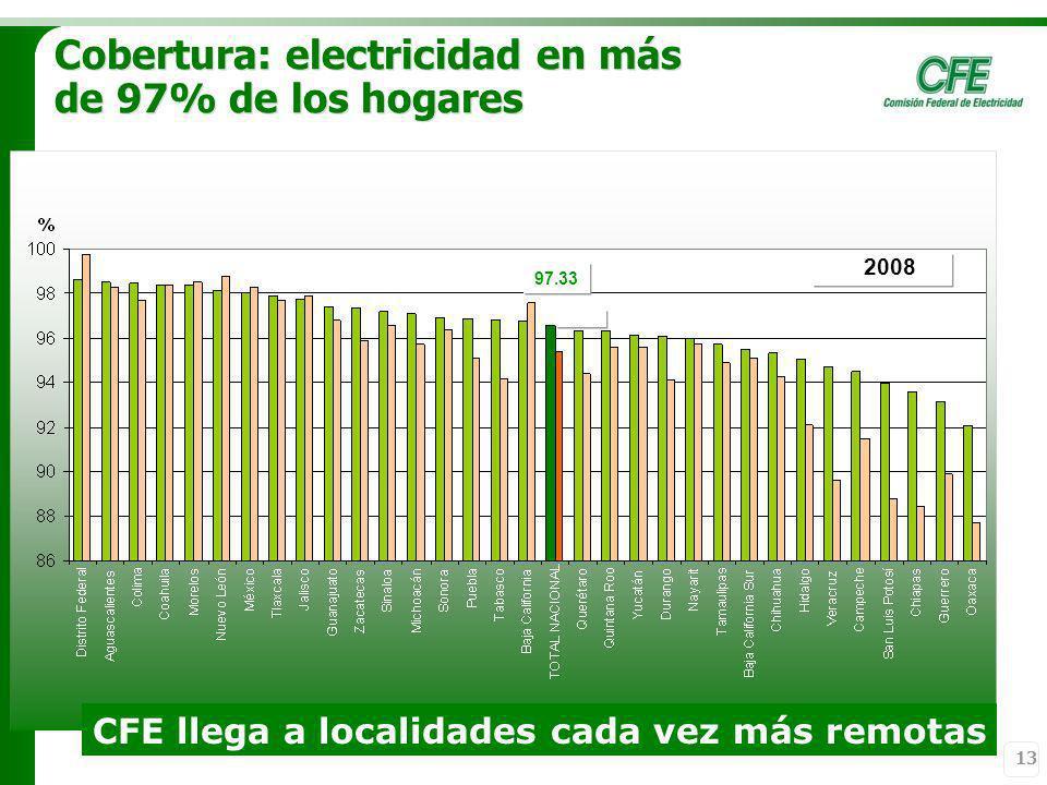 Cobertura: electricidad en más de 97% de los hogares