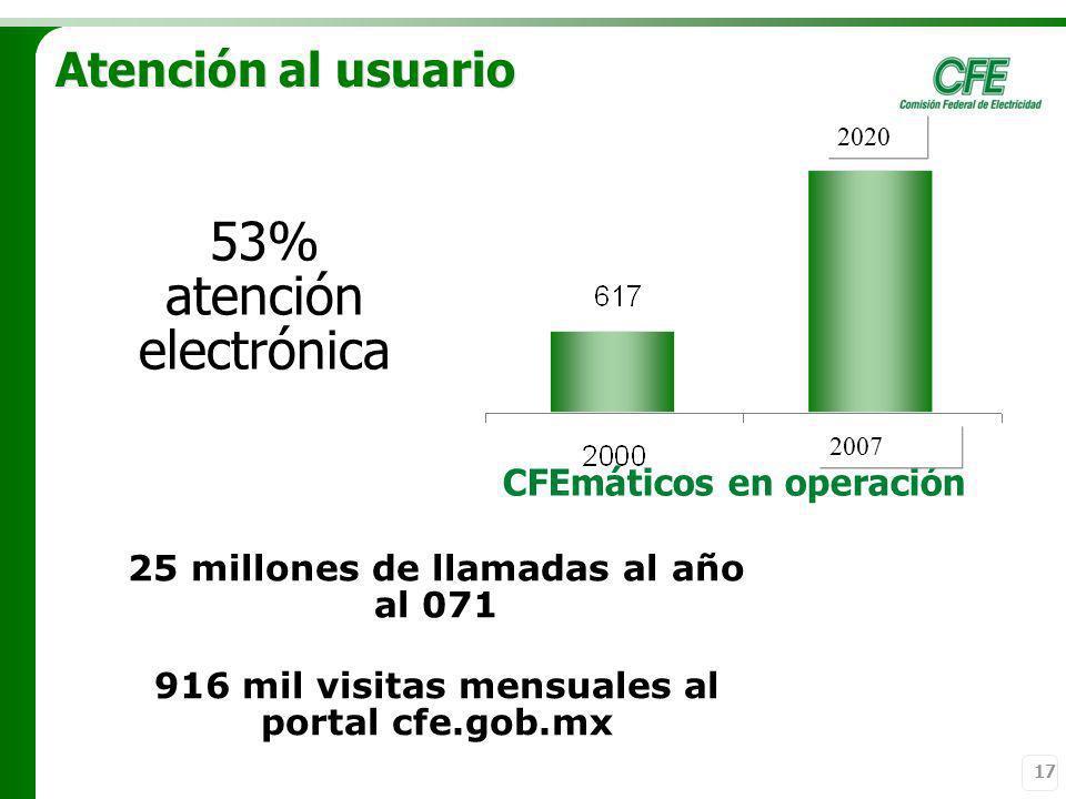 53% atención electrónica