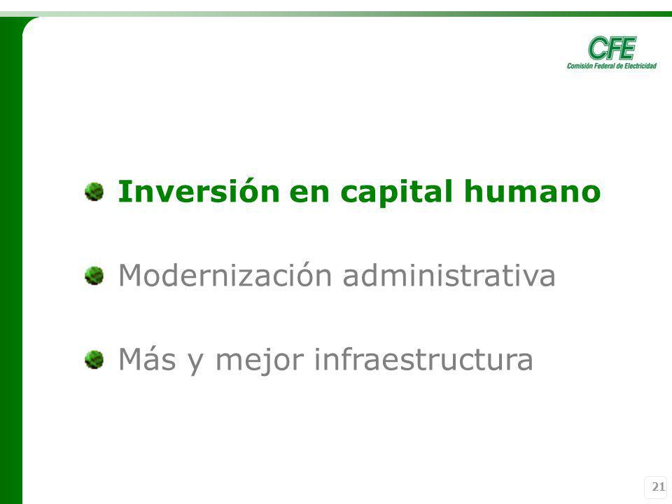 Inversión en capital humano