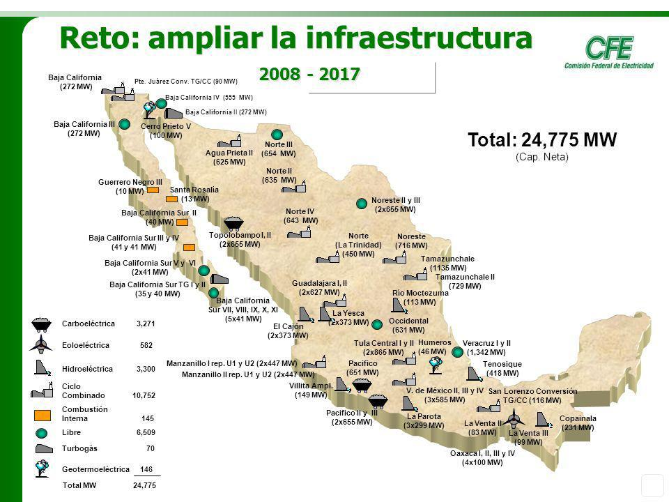 Reto: ampliar la infraestructura 2008 - 2017
