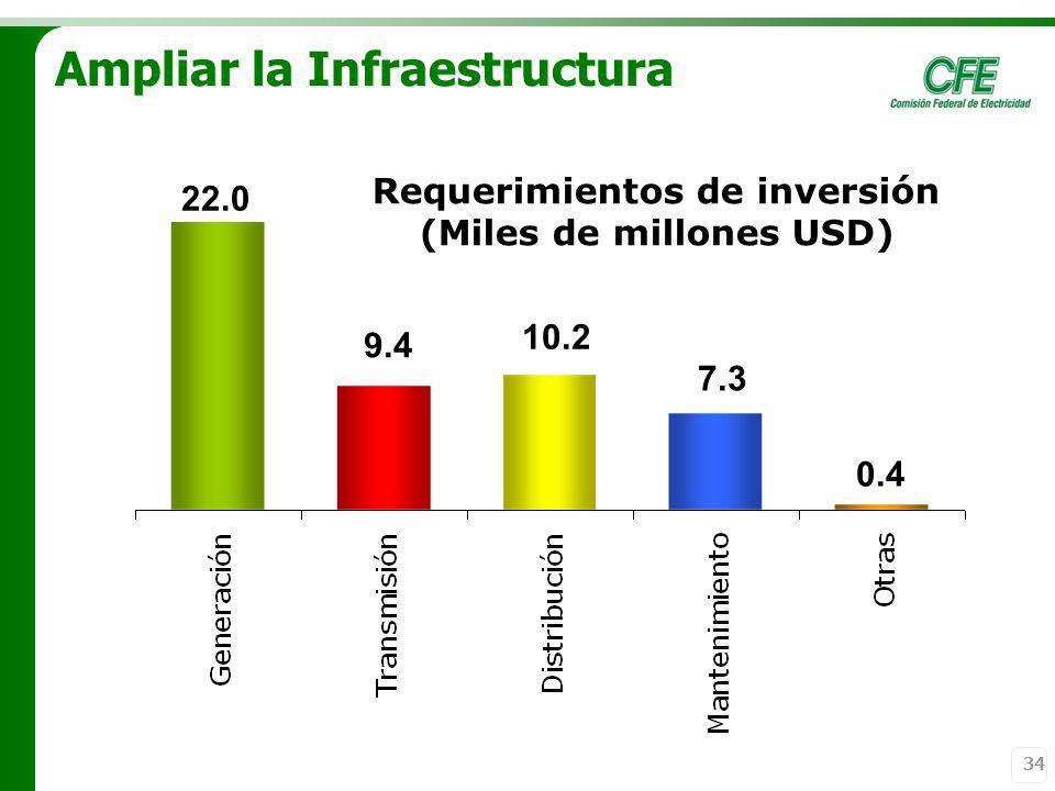 Ampliar la Infraestructura