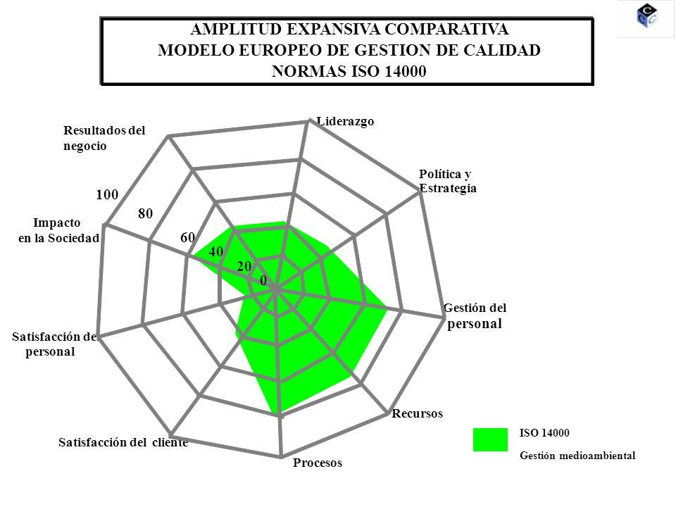 AMPLITUD EXPANSIVA COMPARATIVA MODELO EUROPEO DE GESTION DE CALIDAD