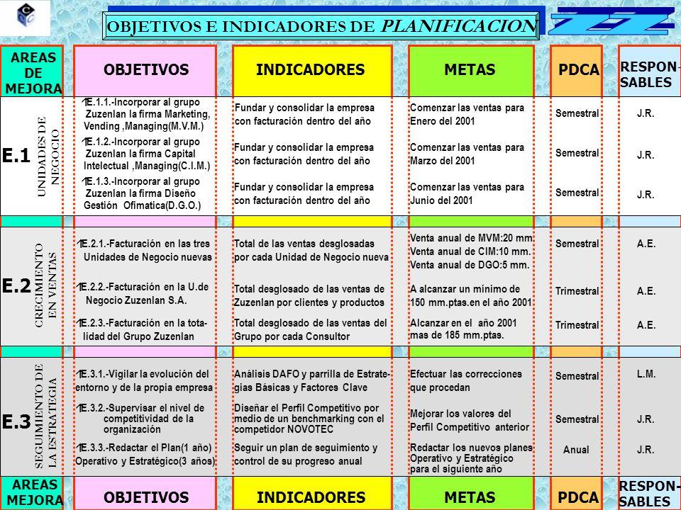 OBJETIVOS E INDICADORES DE PLANIFICACION