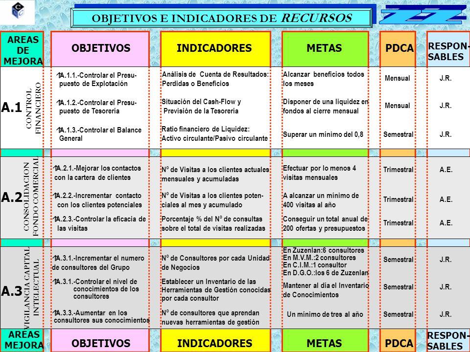 OBJETIVOS E INDICADORES DE RECURSOS