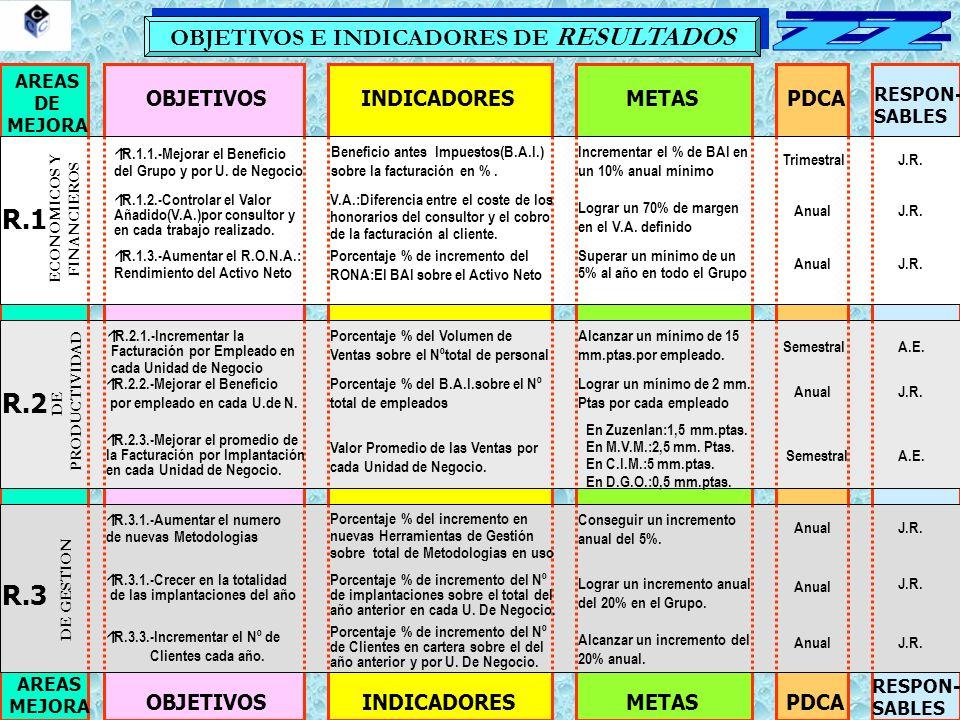 OBJETIVOS E INDICADORES DE RESULTADOS