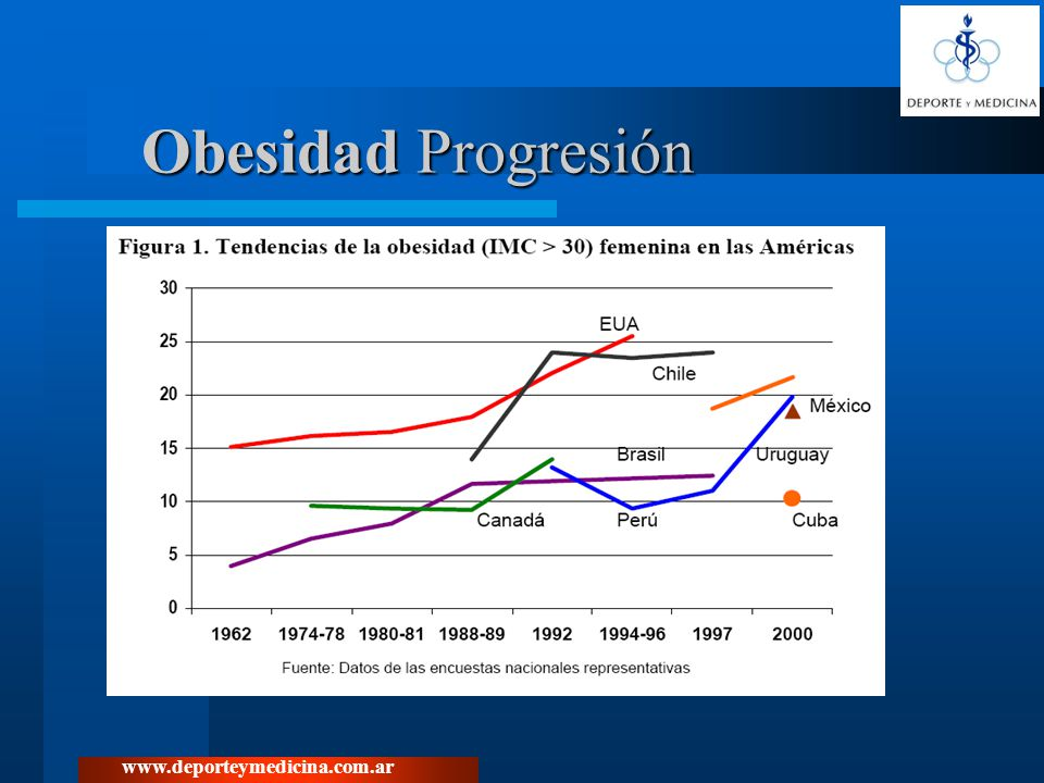 Obesidad Progresión www.deporteymedicina.com.ar