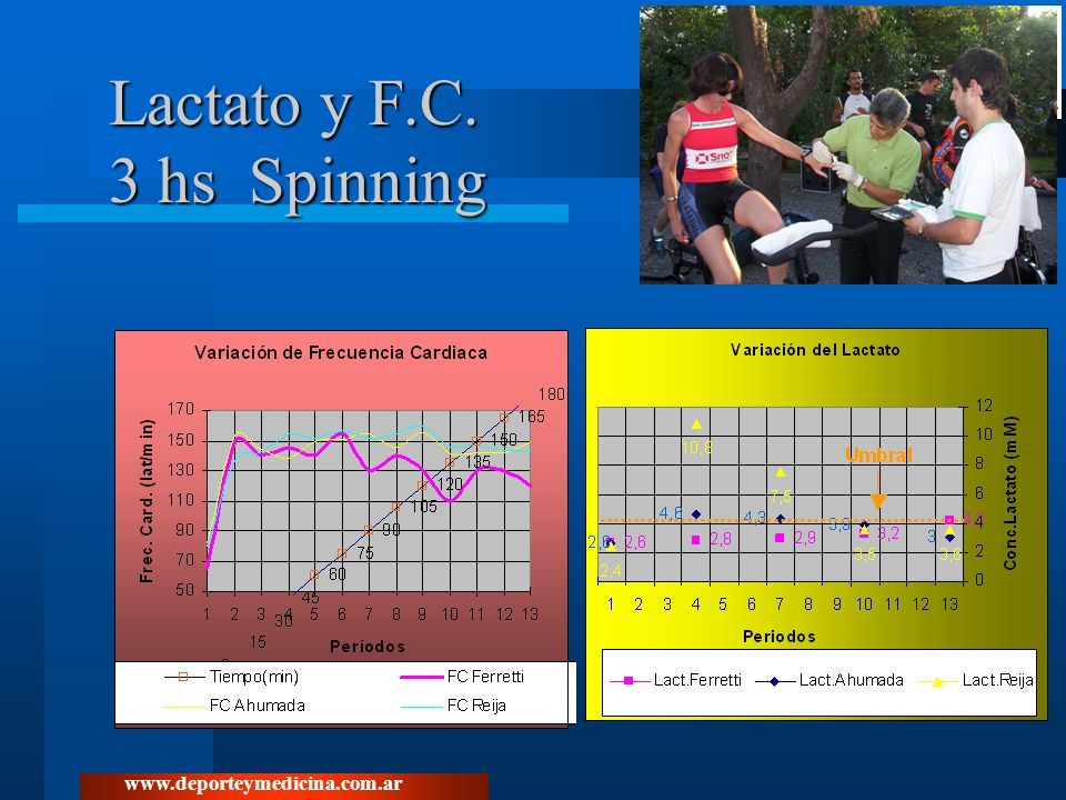 Lactato y F.C. 3 hs Spinning