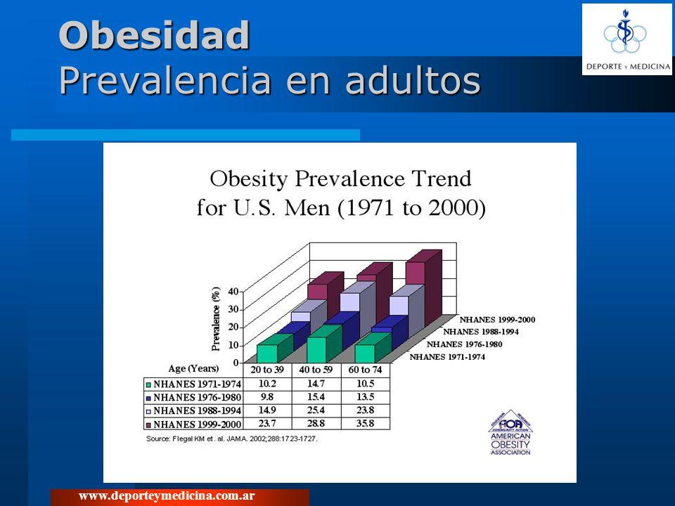 Obesidad Prevalencia en adultos